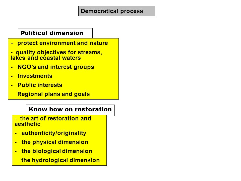 Know how on restoration - t he art of restoration and aesthetic - authenticity/originality - the physical dimension - the biological dimension the hydrological dimension Democratical process