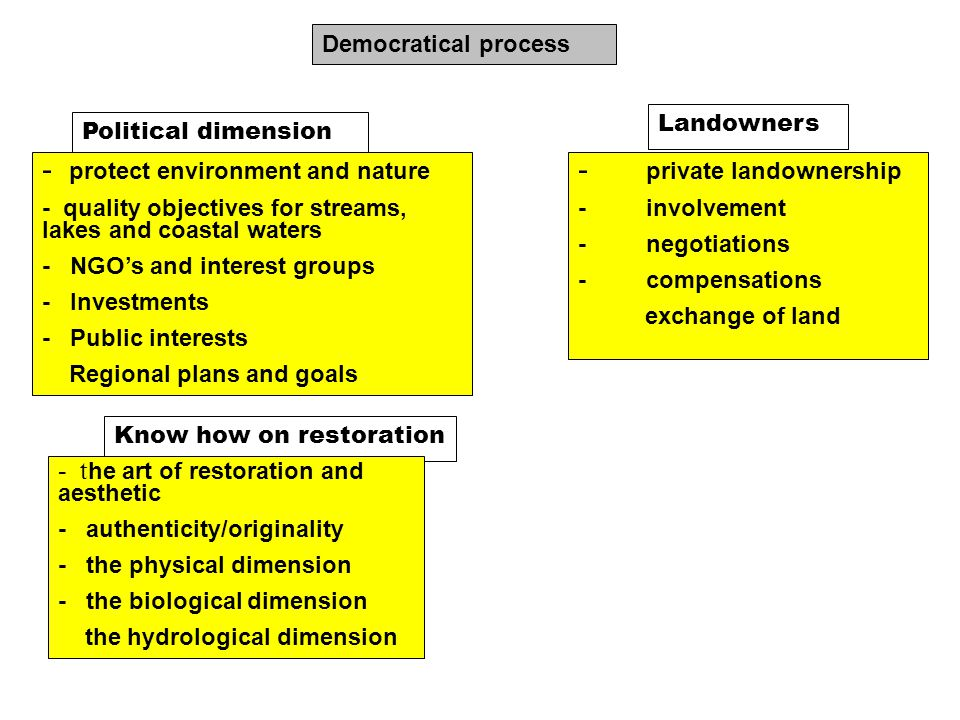 Know how on restoration - t he art of restoration and aesthetic - authenticity/originality - the physical dimension - the biological dimension the hydrological dimension Democratical process Political dimension - protect environment and nature - quality objectives for streams, lakes and coastal waters - NGO's and interest groups - Investments - Public interests Regional plans and goals
