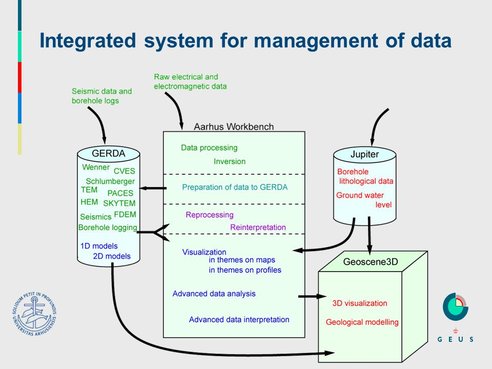 Integrated system for management of data