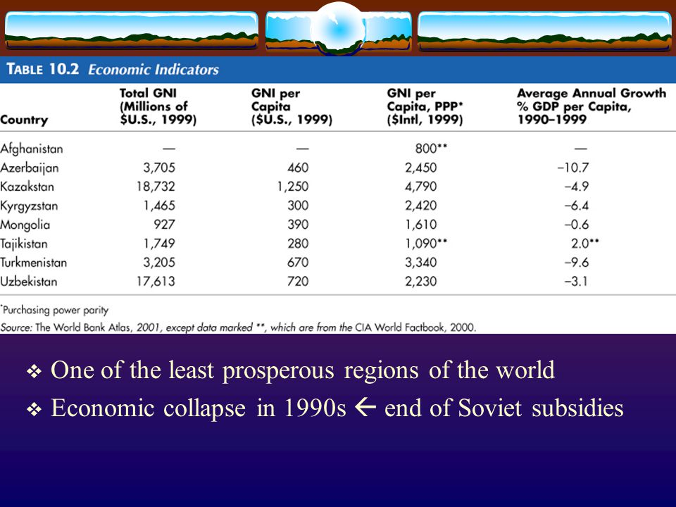  One of the least prosperous regions of the world  Economic collapse in 1990s  end of Soviet subsidies