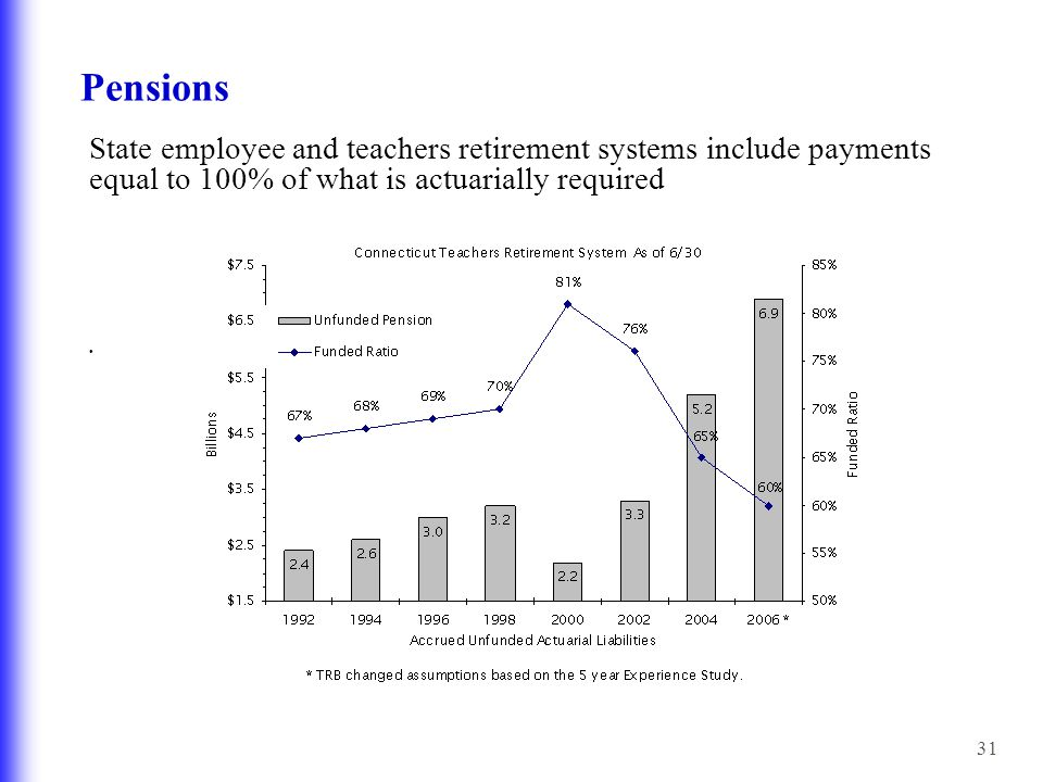31 Pensions State employee and teachers retirement systems include payments equal to 100% of what is actuarially required