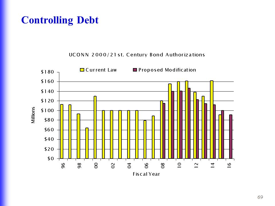 69 Controlling Debt