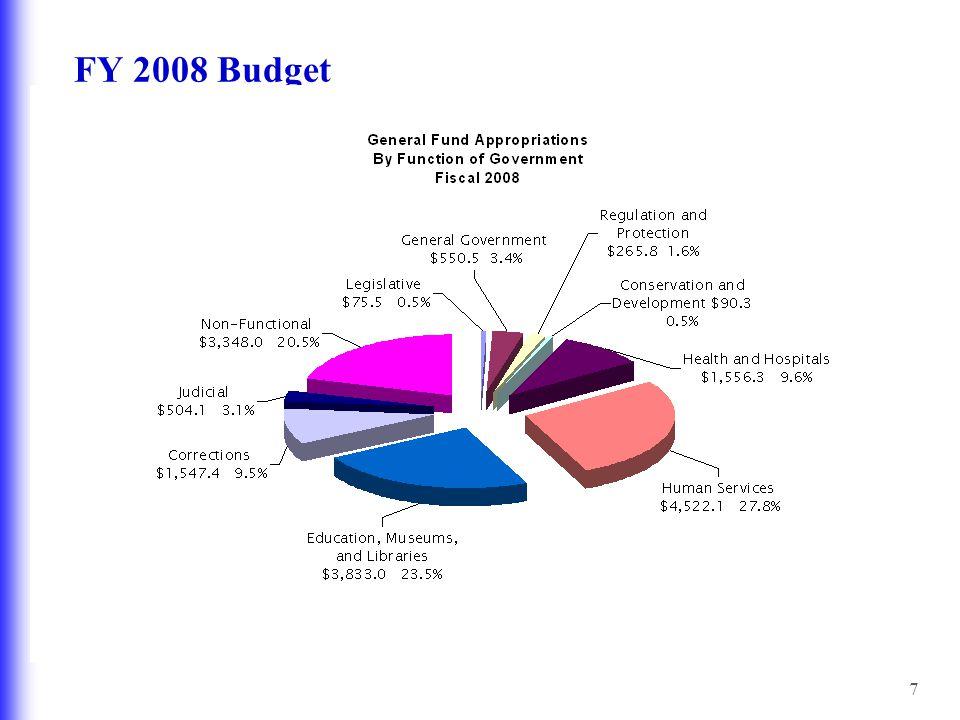 7 FY 2008 Budget