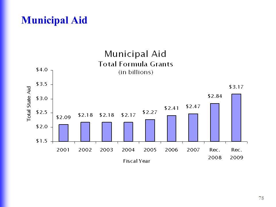 78 Municipal Aid