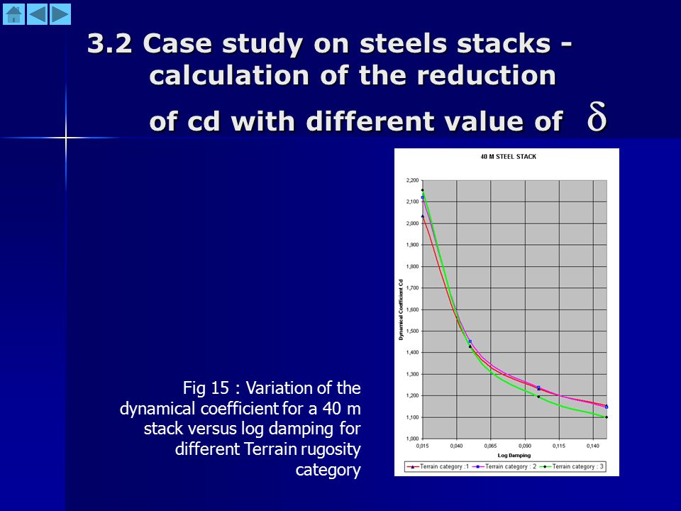 3.2 Case study on steels stacks - calculation of the reduction of cd with different value of  Fig 15 : Variation of the dynamical coefficient for a 40 m stack versus log damping for different Terrain rugosity category