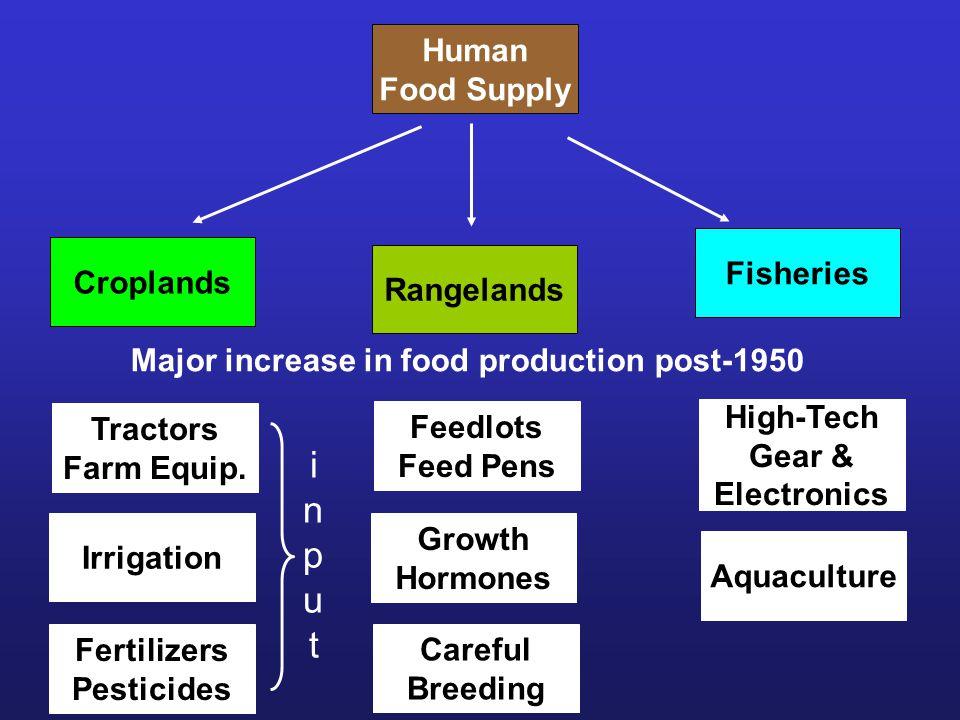 Human Food Supply Rangelands Fisheries Croplands Major increase in food production post-1950 Tractors Farm Equip.