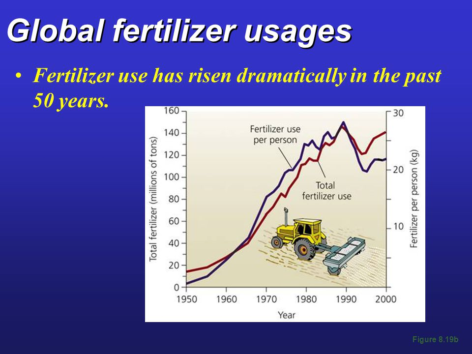 Global fertilizer usages Fertilizer use has risen dramatically in the past 50 years. Figure 8.19b