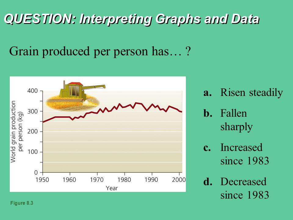 QUESTION: Interpreting Graphs and Data Grain produced per person has… .
