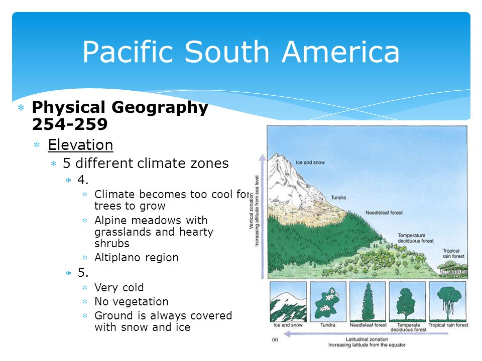 Physical Geography 254-259 Elevation 5 different climate zones 4.