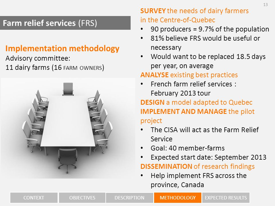 SURVEY the needs of dairy farmers in the Centre-of-Quebec 90 producers = 9.7% of the population 81% believe FRS would be useful or necessary Would want to be replaced 18.5 days per year, on average ANALYSE existing best practices French farm relief services : February 2013 tour DESIGN a model adapted to Quebec IMPLEMENT AND MANAGE the pilot project The CISA will act as the Farm Relief Service Goal: 40 member-farms Expected start date: September 2013 DISSEMINATION of research findings Help implement FRS across the province, Canada CONTEXT OBJECTIVES DESCRIPTION METHODOLOGY EXPECTED RESULTS Implementation methodology Advisory committee: 11 dairy farms (16 FARM OWNERS ) Farm relief services (FRS) 13