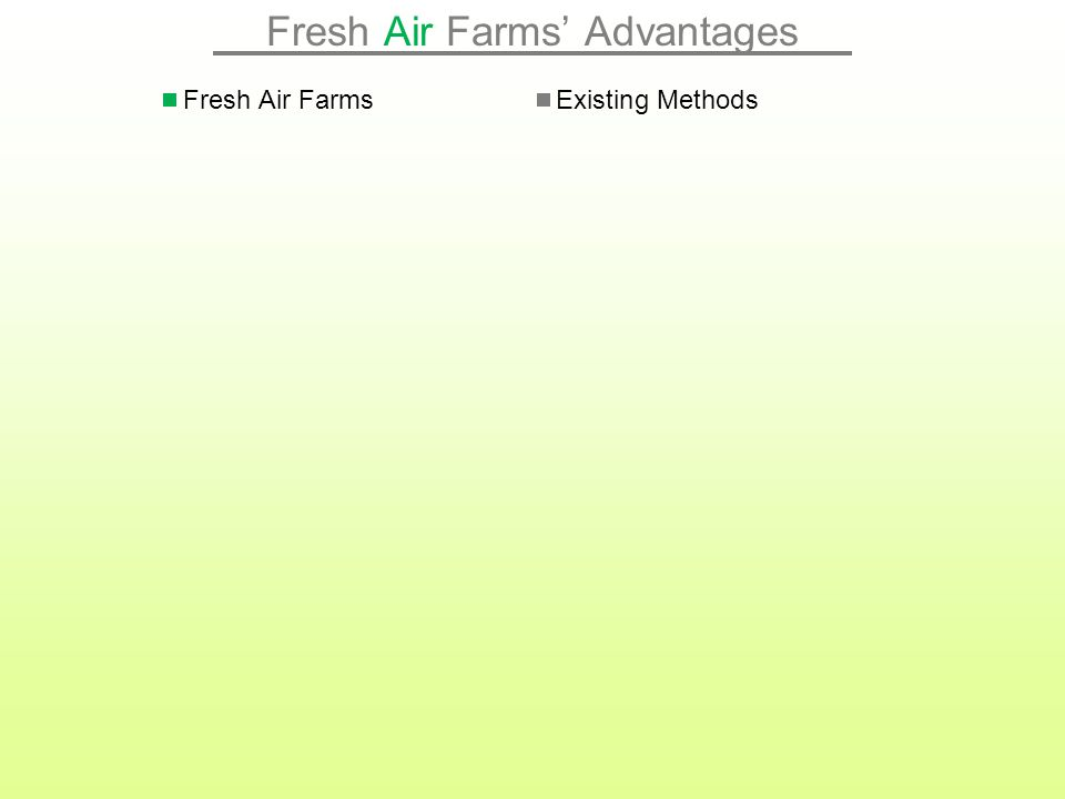 Fresh Air Farms' Products