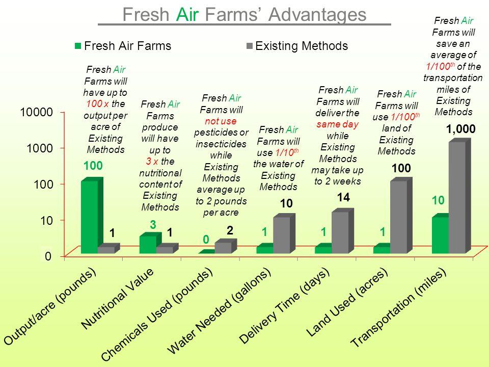 Fresh Air Farms' Advantages