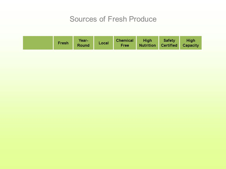 How Big Is The Demand? $17,000,000,000 in fresh fruits and vegetables are sold in the U.S. every year. The market is growing 20% every year. The deman