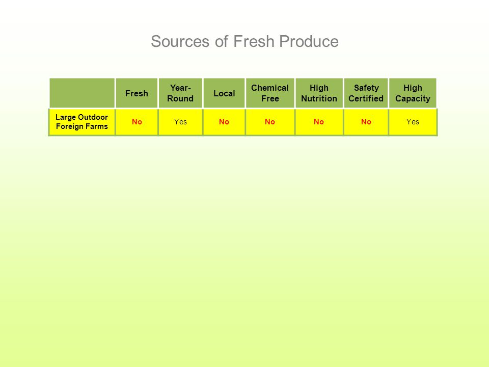 Fresh Year- Round Local Chemical Free High Nutrition Safety Certified High Capacity Sources of Fresh Produce