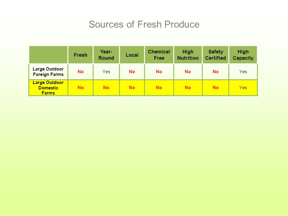 Fresh Year- Round Local Chemical Free High Nutrition Safety Certified High Capacity Large Outdoor Foreign Farms NoYesNo Yes Sources of Fresh Produce