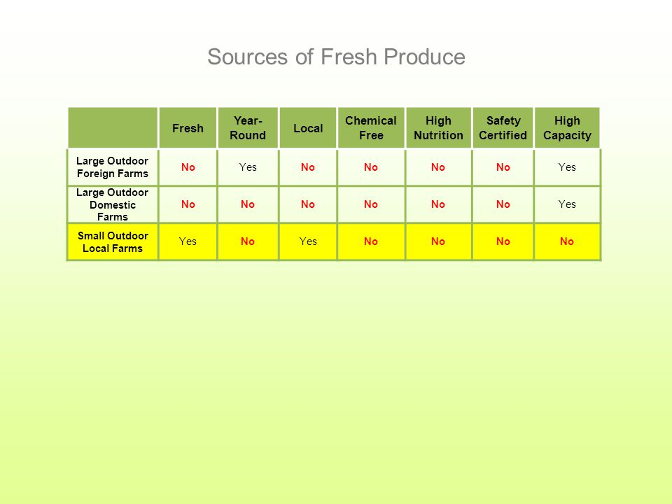Fresh Year- Round Local Chemical Free High Nutrition Safety Certified High Capacity Large Outdoor Foreign Farms NoYesNo Yes Large Outdoor Domestic Farms No Yes Sources of Fresh Produce