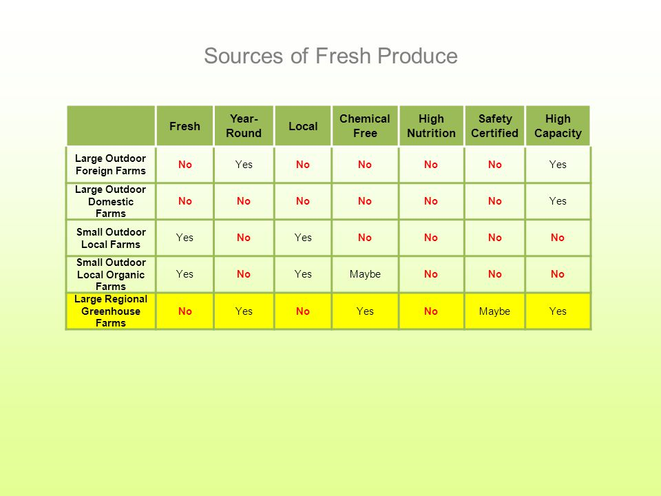 Fresh Year- Round Local Chemical Free High Nutrition Safety Certified High Capacity Large Outdoor Foreign Farms NoYesNo Yes Large Outdoor Domestic Farms No Yes Small Outdoor Local Farms YesNoYesNo Small Outdoor Local Organic Farms YesNoYesMaybeNo Sources of Fresh Produce