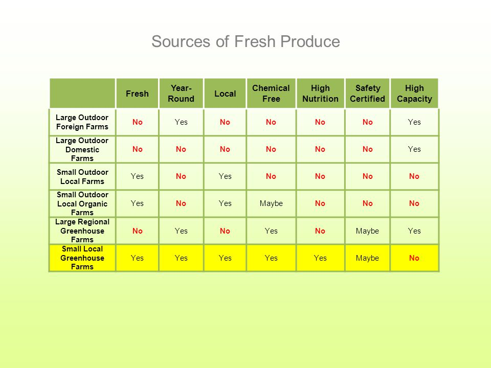 Fresh Year- Round Local Chemical Free High Nutrition Safety Certified High Capacity Large Outdoor Foreign Farms NoYesNo Yes Large Outdoor Domestic Farms No Yes Small Outdoor Local Farms YesNoYesNo Small Outdoor Local Organic Farms YesNoYesMaybeNo Large Regional Greenhouse Farms NoYesNoYesNoMaybeYes Sources of Fresh Produce