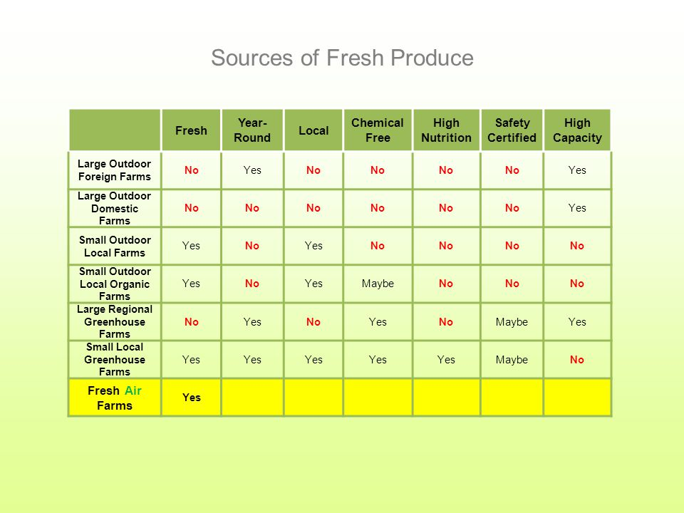 Fresh Year- Round Local Chemical Free High Nutrition Safety Certified High Capacity Large Outdoor Foreign Farms NoYesNo Yes Large Outdoor Domestic Far