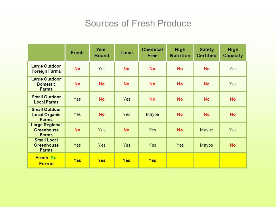 Fresh Year- Round Local Chemical Free High Nutrition Safety Certified High Capacity Large Outdoor Foreign Farms NoYesNo Yes Large Outdoor Domestic Farms No Yes Small Outdoor Local Farms YesNoYesNo Small Outdoor Local Organic Farms YesNoYesMaybeNo Large Regional Greenhouse Farms NoYesNoYesNoMaybeYes Small Local Greenhouse Farms Yes MaybeNo Fresh Air Farms Yes Sources of Fresh Produce