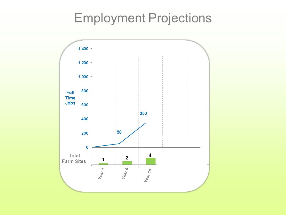 Full Time Jobs Employment Projections Total Farm Sites