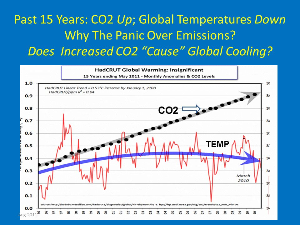 Past 15 Years: CO2 Up; Global Temperatures Down Why The Panic Over Emissions.