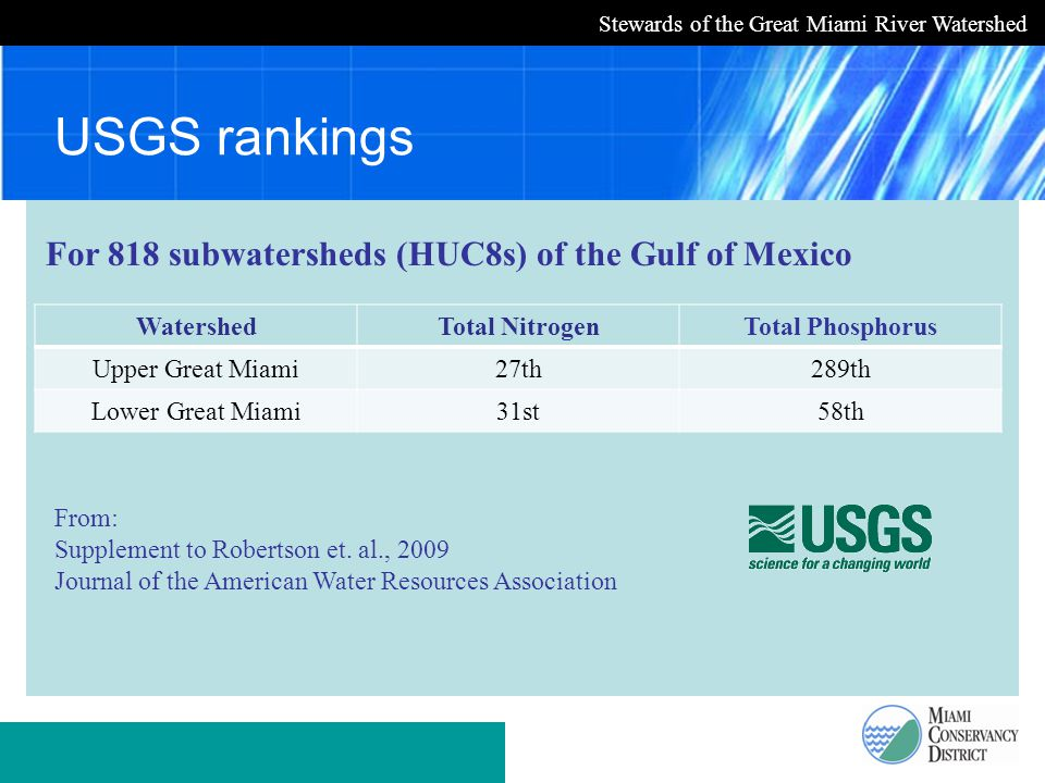 Stewards of the Great Miami River Watershed USGS rankings WatershedTotal NitrogenTotal Phosphorus Upper Great Miami27th289th Lower Great Miami31st58th For 818 subwatersheds (HUC8s) of the Gulf of Mexico From: Supplement to Robertson et.