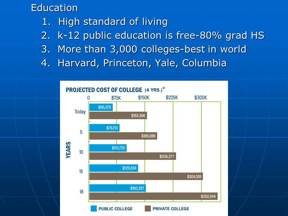 Education Education 1. High standard of living 1.