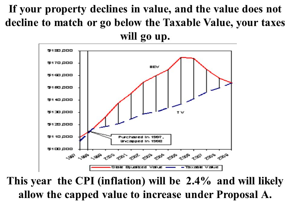 If your property declines in value, and the value does not decline to match or go below the Taxable Value, your taxes will go up. This year the CPI (i