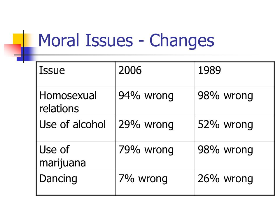 Moral Issues - Changes Issue20061989 Homosexual relations 94% wrong98% wrong Use of alcohol29% wrong52% wrong Use of marijuana 79% wrong98% wrong Danc
