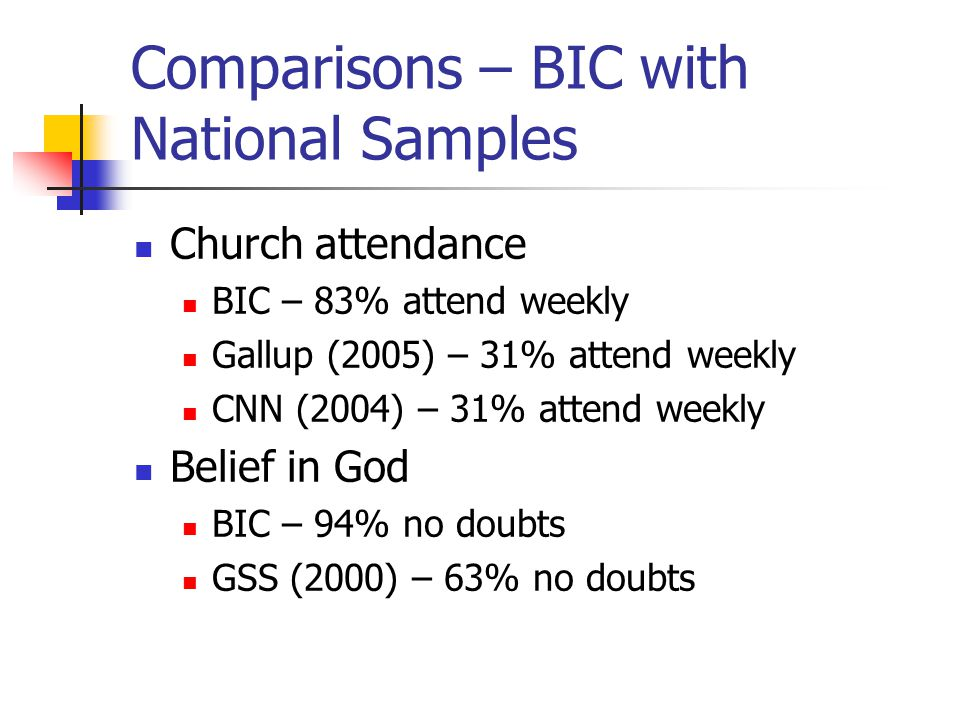 Comparisons – BIC with National Samples Church attendance BIC – 83% attend weekly Gallup (2005) – 31% attend weekly CNN (2004) – 31% attend weekly Bel