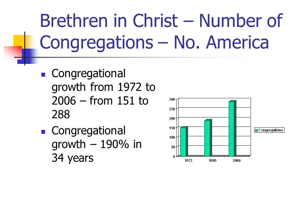 Brethren in Christ - Membership Membership growth from 1972 to 2006 – 9730 to 26629 members Membership growth – 273% in 34 years