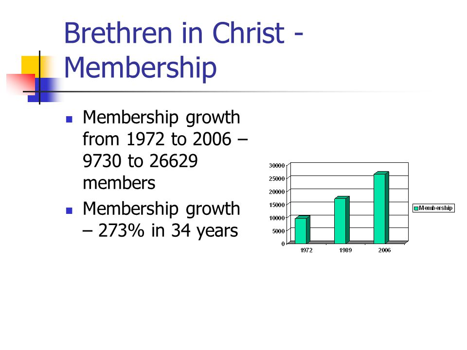 Congregational Life Respondents – average 15 years as members of BIC congregations 55% have been members in other non- BIC congregations While growing up, only 29% report having a parent who was a member of a BIC congregation