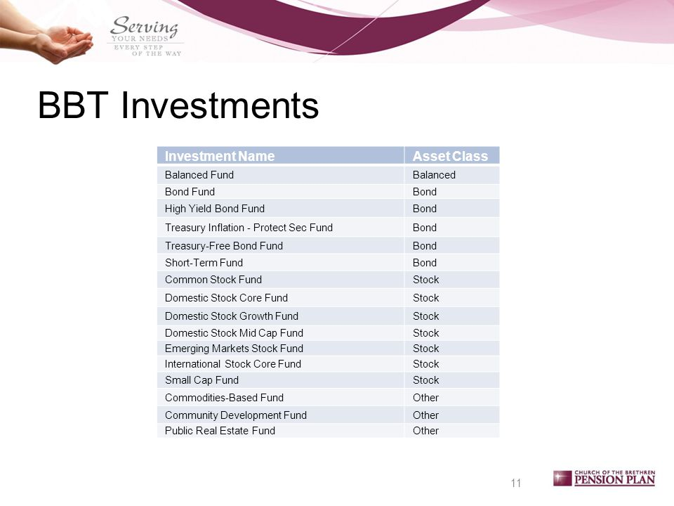 BBT Investments 11 Investment NameAsset Class Balanced FundBalanced Bond FundBond High Yield Bond FundBond Treasury Inflation - Protect Sec FundBond Treasury-Free Bond FundBond Short-Term FundBond Common Stock FundStock Domestic Stock Core FundStock Domestic Stock Growth FundStock Domestic Stock Mid Cap FundStock Emerging Markets Stock FundStock International Stock Core FundStock Small Cap FundStock Commodities-Based FundOther Community Development FundOther Public Real Estate FundOther