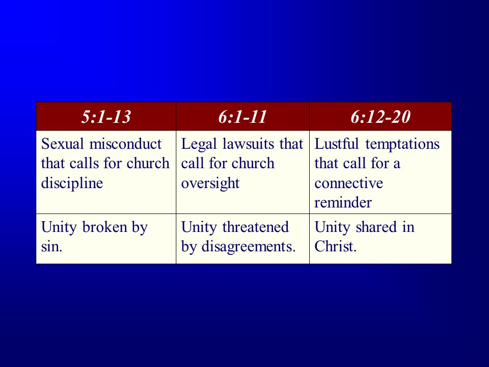 5:1-136:1-116:12-20 Sexual misconduct that calls for church discipline Legal lawsuits that call for church oversight Lustful temptations that call for a connective reminder Unity broken by sin.