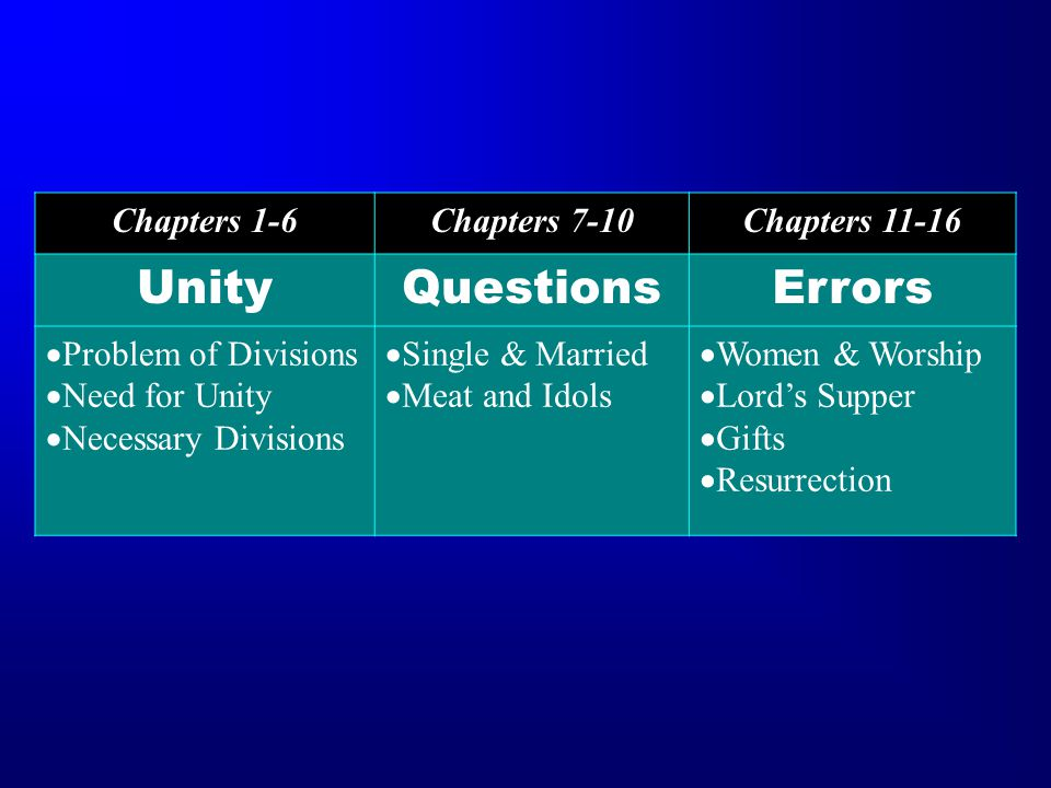 Chapters 1-6Chapters 7-10Chapters 11-16 UnityQuestionsErrors  Problem of Divisions  Need for Unity  Necessary Divisions  Single & Married  Meat and Idols  Women & Worship  Lord's Supper  Gifts  Resurrection