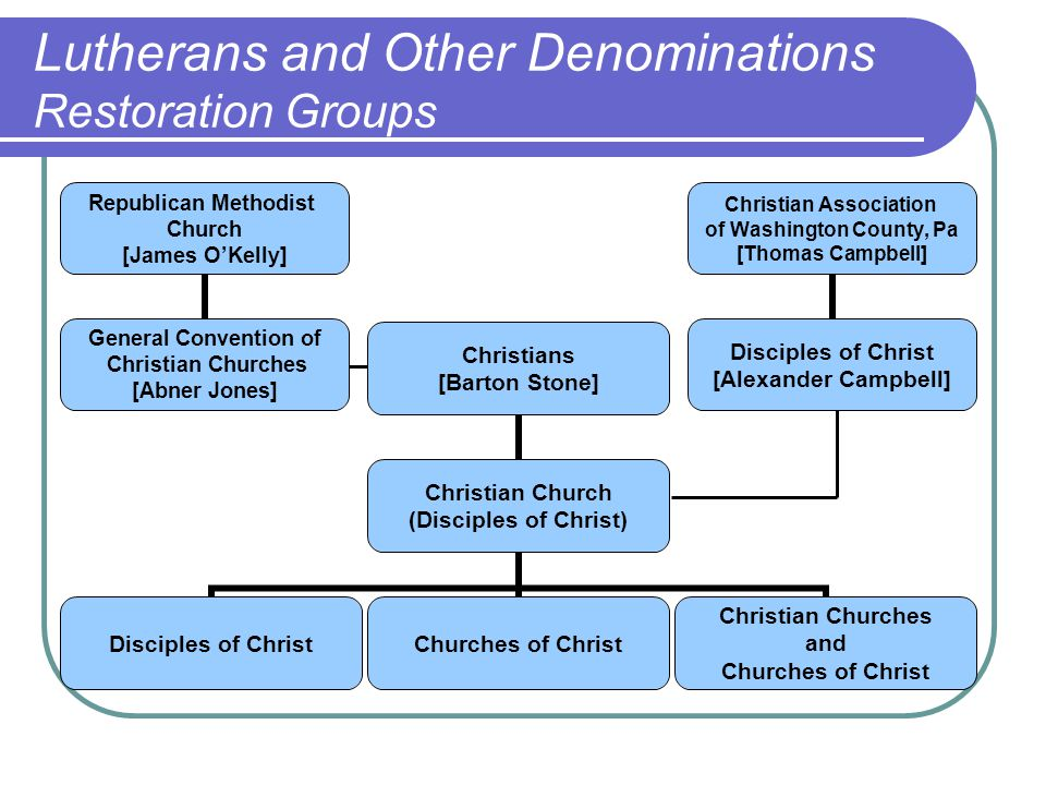 Lutherans and Other Denominations Restoration Groups Christians [Barton Stone] Christian Church (Disciples of Christ) Disciples of ChristChurches of Christ Christian Churches and Churches of Christ Christian Association of Washington County, Pa [Thomas Campbell] Disciples of Christ [Alexander Campbell] Republican Methodist Church [James O'Kelly] General Convention of Christian Churches [Abner Jones]