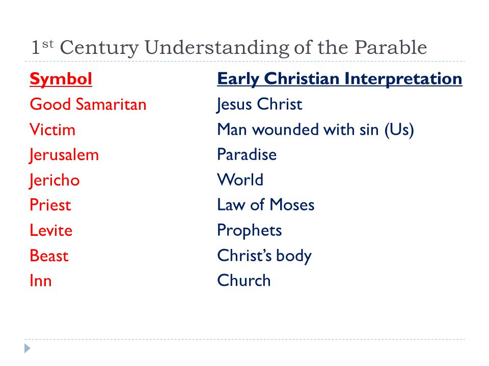 1 st Century Understanding of the Parable Symbol Good Samaritan Victim Jerusalem Jericho Priest Levite Beast Inn Early Christian Interpretation Jesus Christ Man wounded with sin (Us) Paradise World Law of Moses Prophets Christ's body Church