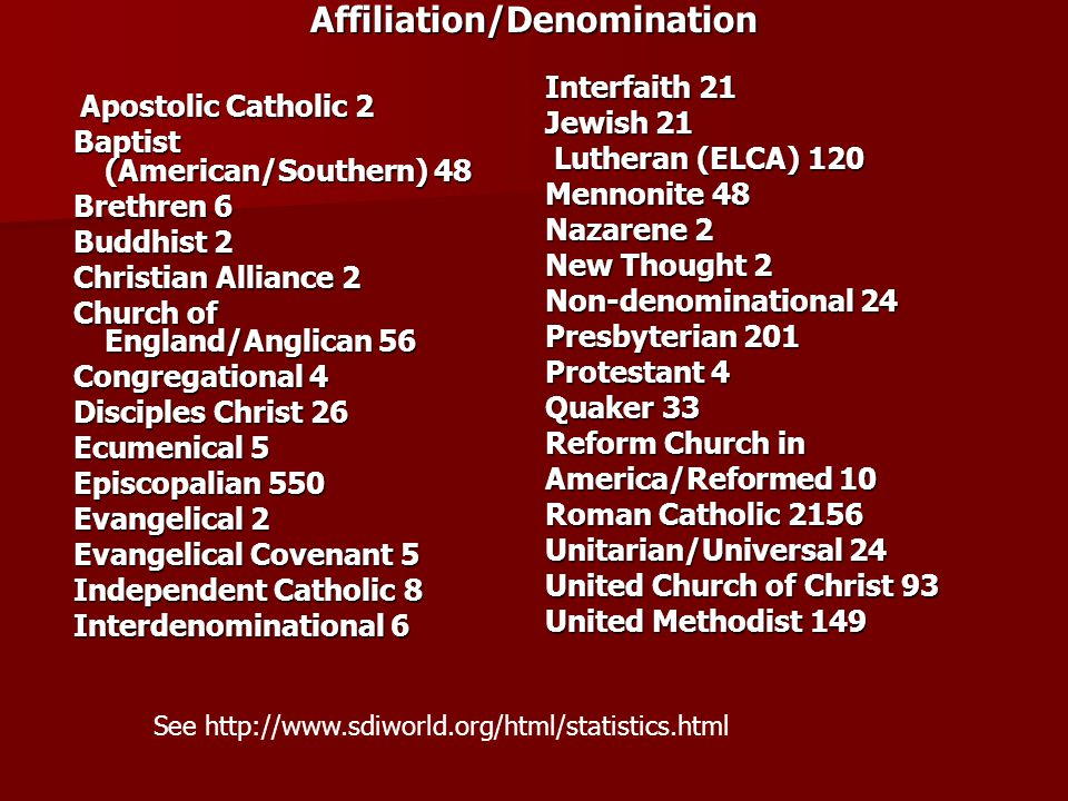 Spiritual Directors International Statistics Australia 87 Australia 87Canada 205England 50Ireland 20 New Zealand 27 South Africa 10 Philippines 17 Uni