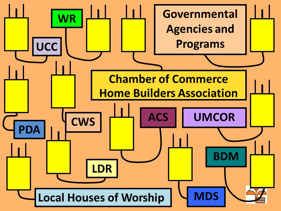 WR BDM MDS ACS Governmental Agencies and Programs UMCOR Chamber of Commerce Home Builders Association Local Houses of Worship LDR CWS PDA UCC