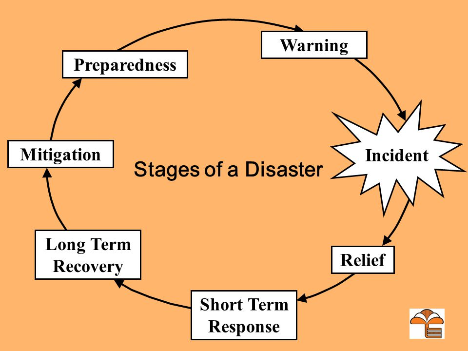 Different Disaster Declarations Undeclared State-declared Federal-declared