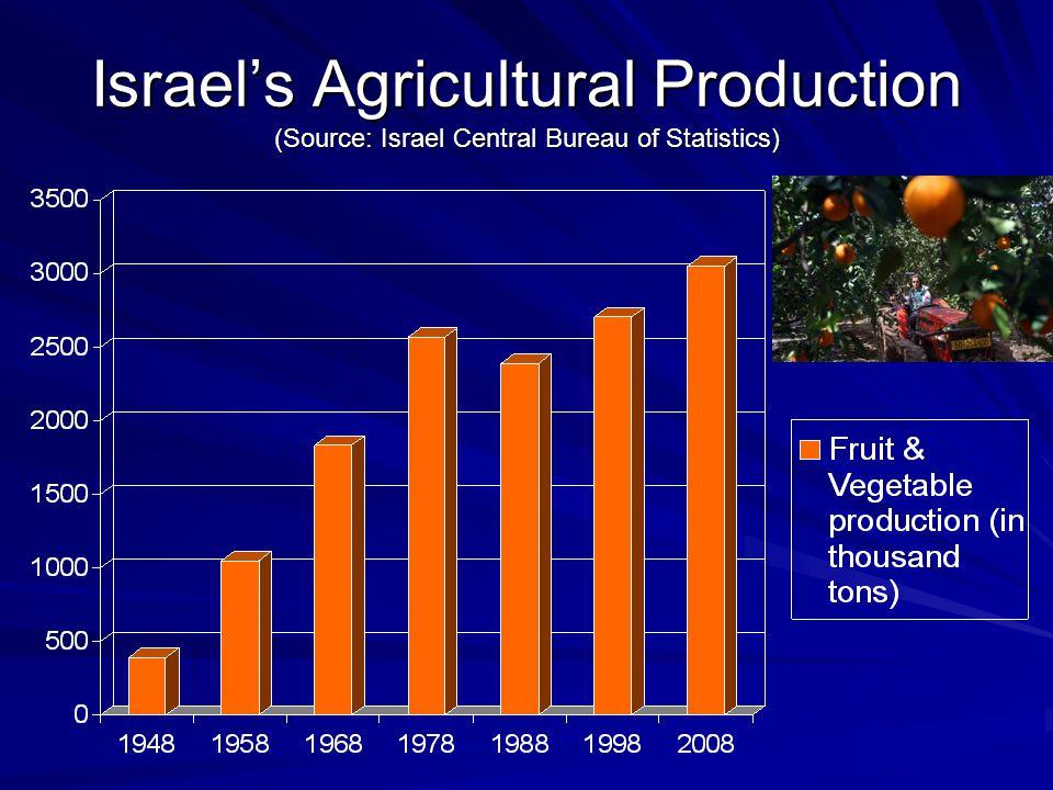 Israel's Agricultural Production (Source: Israel Central Bureau of Statistics)