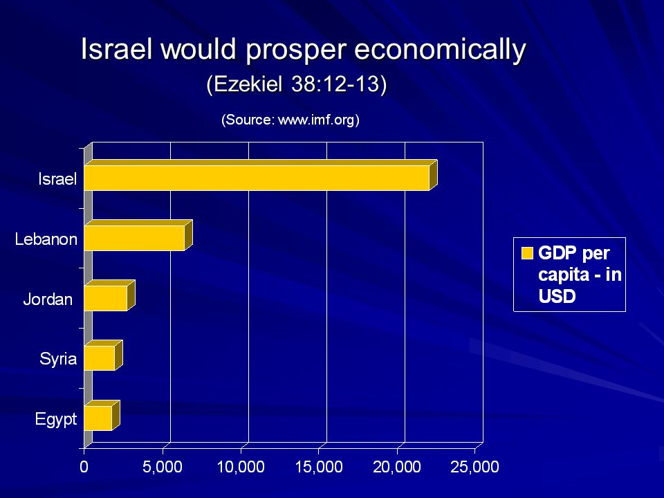 Israel would prosper economically (Ezekiel 38:12-13) Israel would prosper economically (Ezekiel 38:12-13)