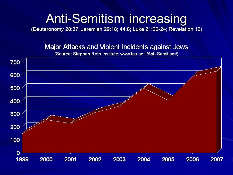 Anti-Semitism increasing (Deuteronomy 28:37; Jeremiah 29:18; 44:8; Luke 21:20-24; Revelation 12)