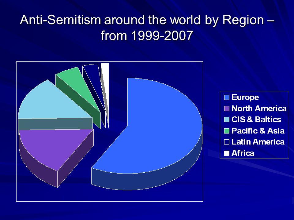 Anti-Semitism around the world by Region – from 1999-2007