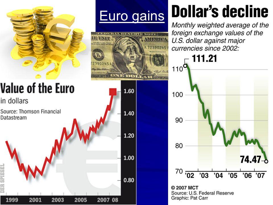 Euro gains
