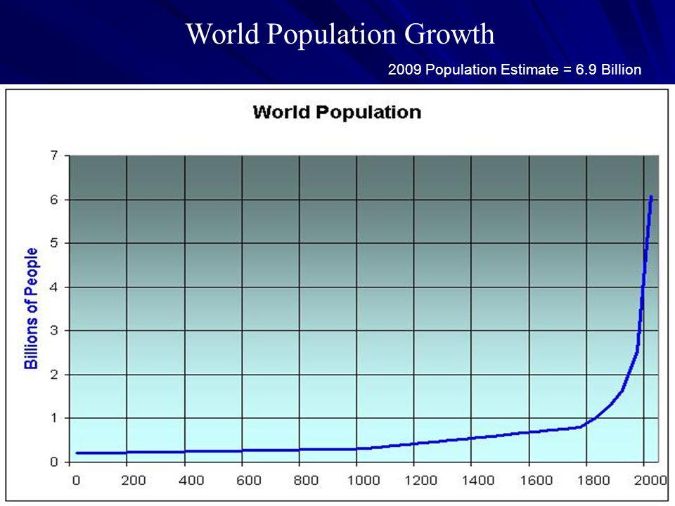 World Population Growth 2009 Population Estimate = 6.9 Billion