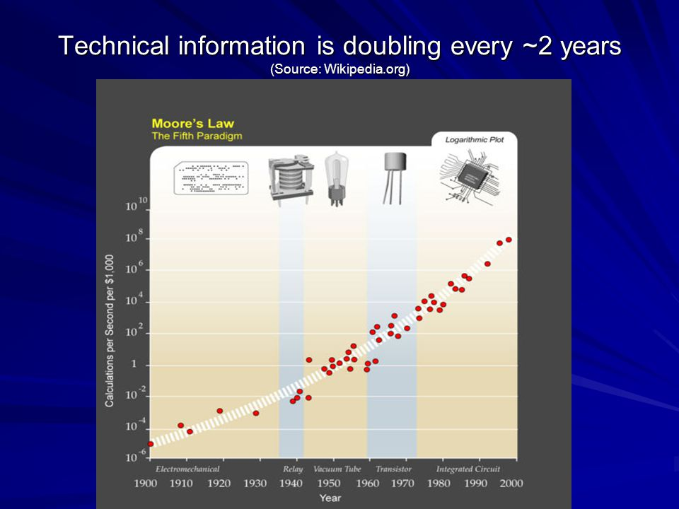 Technical information is doubling every ~2 years (Source: Wikipedia.org)