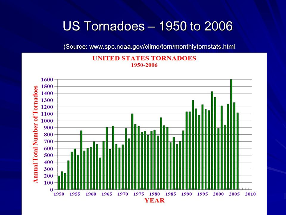 US Tornadoes – 1950 to 2006 (Source: www.spc.noaa.gov/climo/torn/monthlytornstats.html