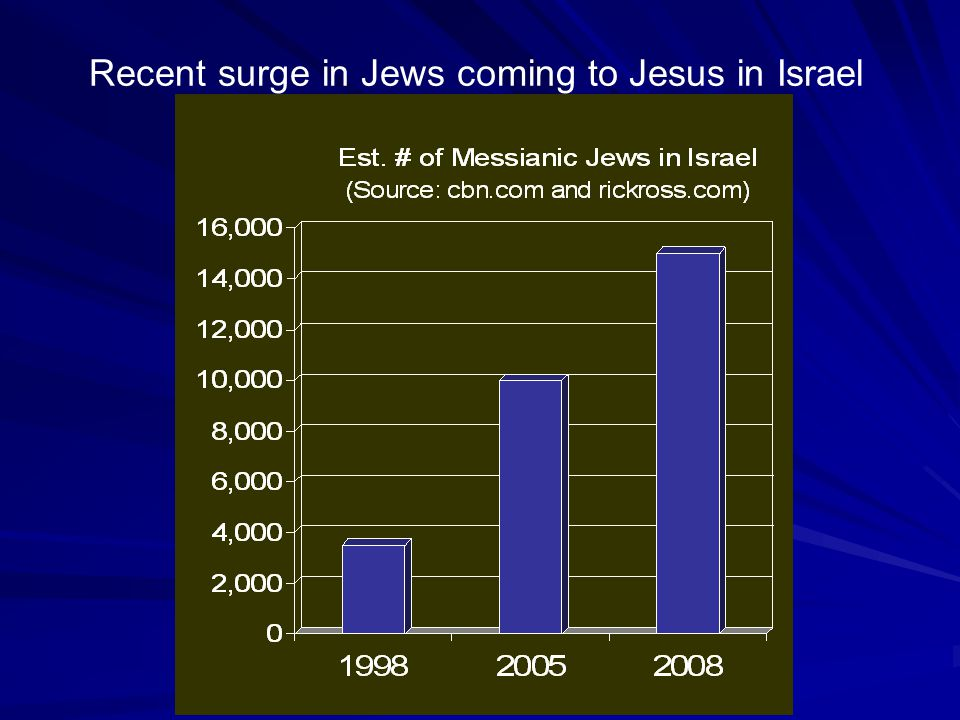 Recent surge in Jews coming to Jesus in Israel